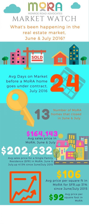 June-July 2016 MoRA Market Watch