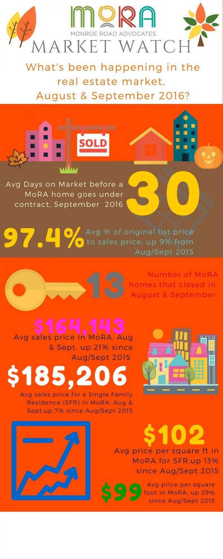 mora-market-watch-aug-sep-2016