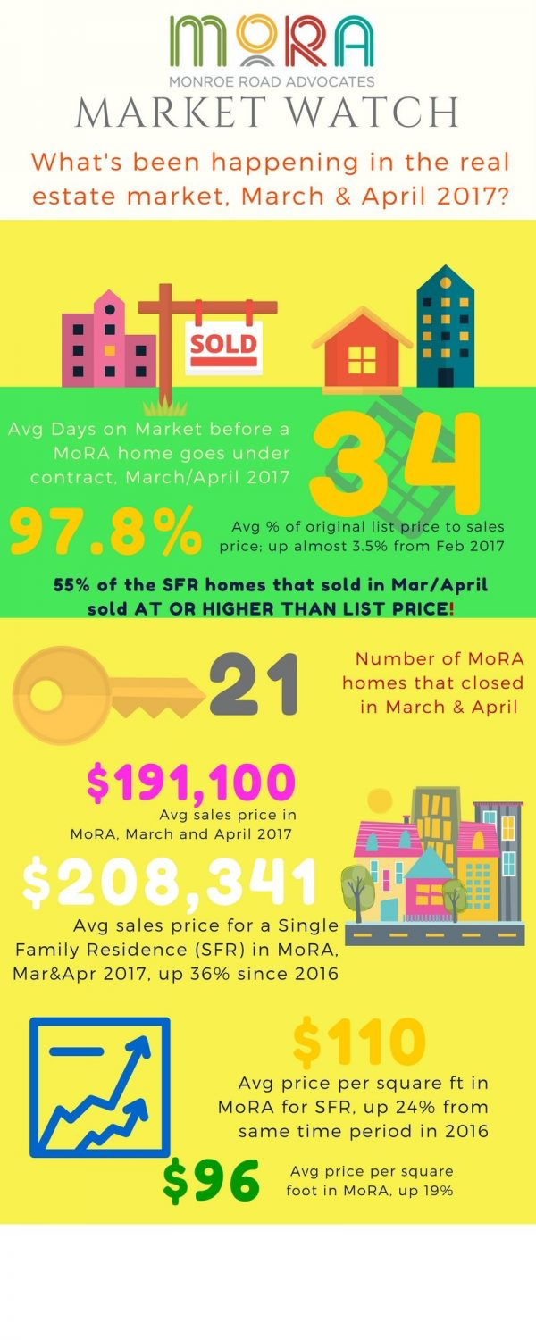 MoRA's Real Estate Watch – March & April 2017